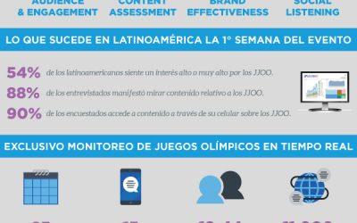88% de los Latinoamericanos con SmartPhone declaró consumir contenido de Juegos Olímpicos Río 2016