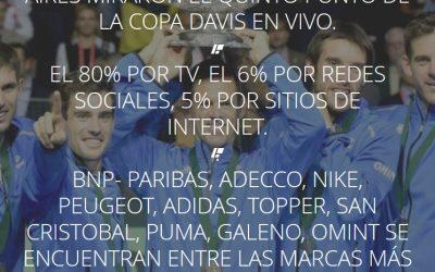 Final Copa Davis 2016 – ¿Los Argentinos se volvieron fanáticos del Tenis? ¿Qué Marcas recuerdan haber visto?